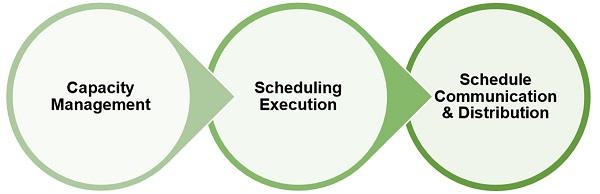 Stabilized Scheduling