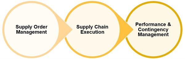Customer-Driven Execution